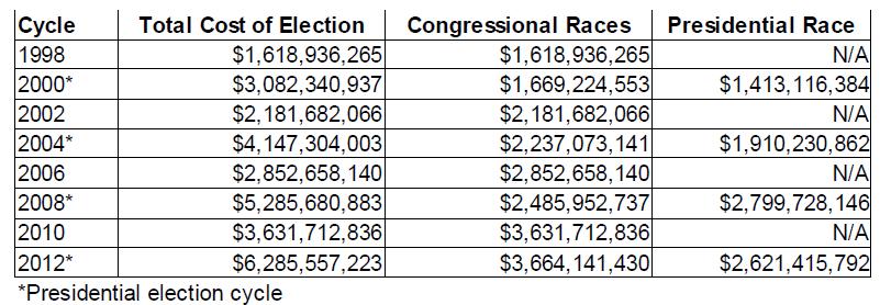 Costi cicli elezioni