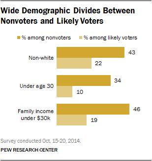 Demografia e classe sociale votanti e non votanti