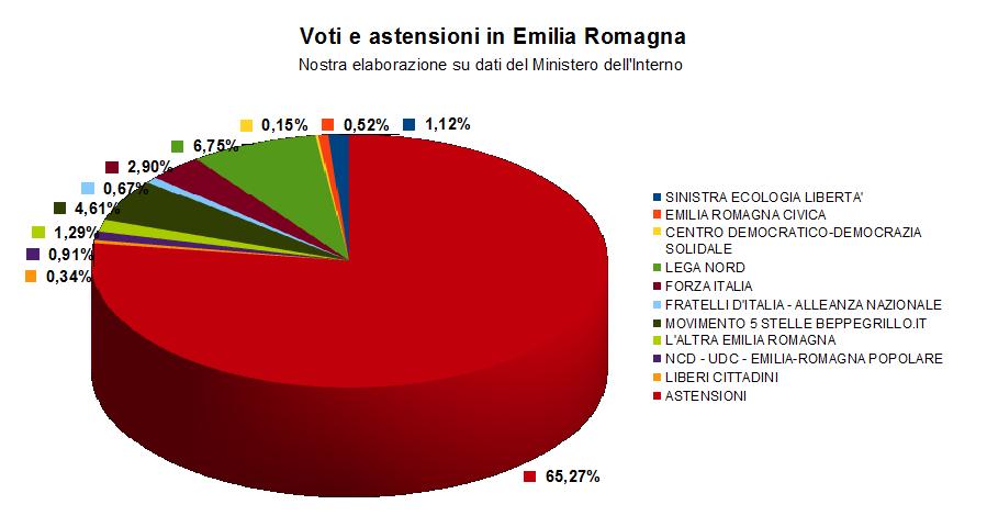 Emilia Romagna 2014