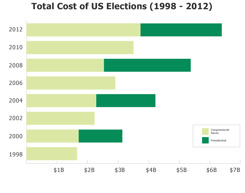 Total cost US election