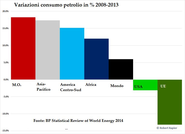 Oil-consumption-2008-2013-1