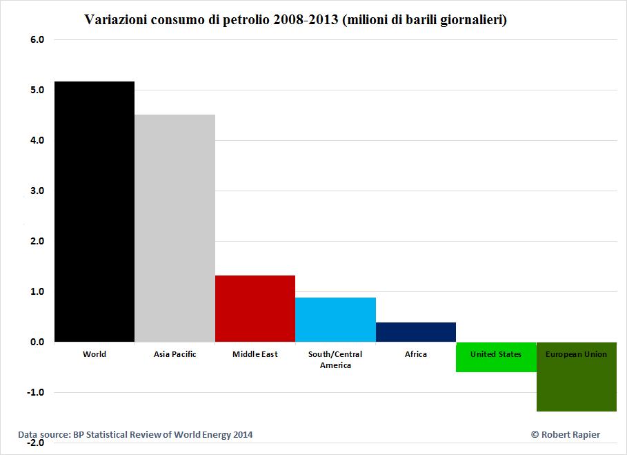 Oil-consumption-2008-2013-2
