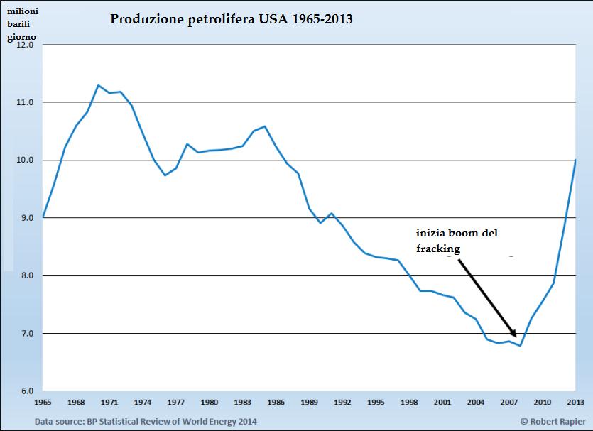 Produzione-USA-petrolio