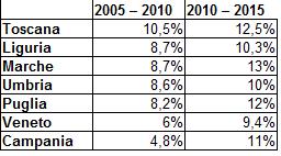 Regionali 2005-2015 - astensionismo