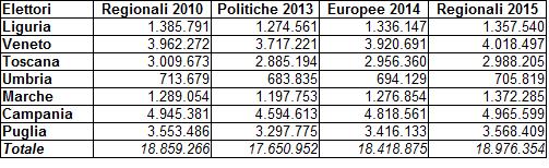 Regionali 2015 - elettori