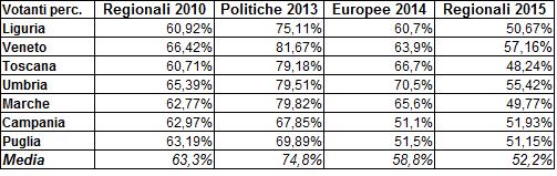 Regionali 2015 - votanti perc