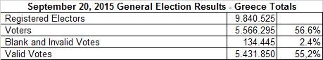 Grecia - votanti