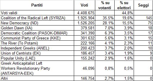 Grecia - voti partiti