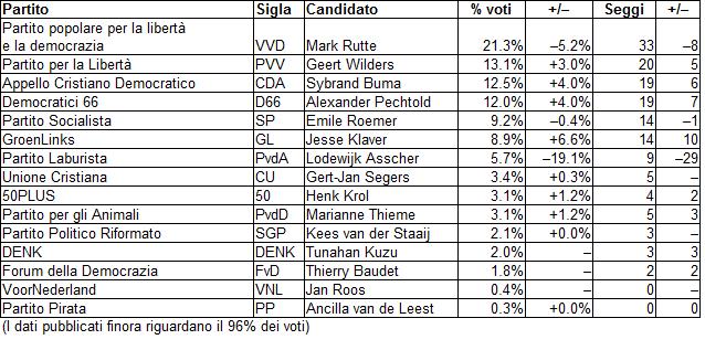 Elezioni Olanda
